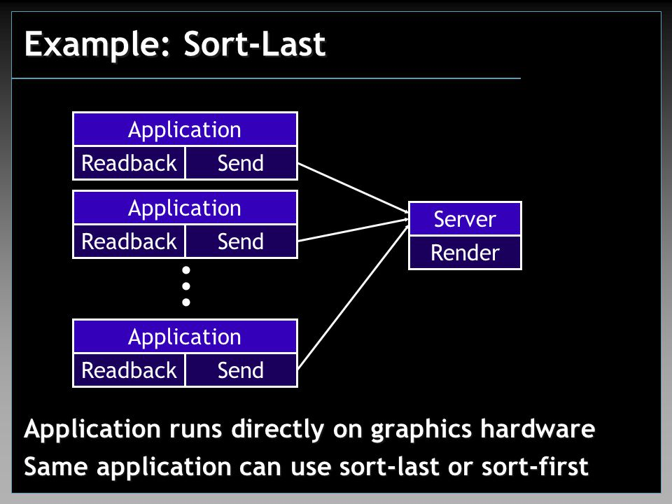 Example: Sort-Last Application runs directly on graphics hardware Same application can use sort-last or sort-first...... Application Readback Send Ser