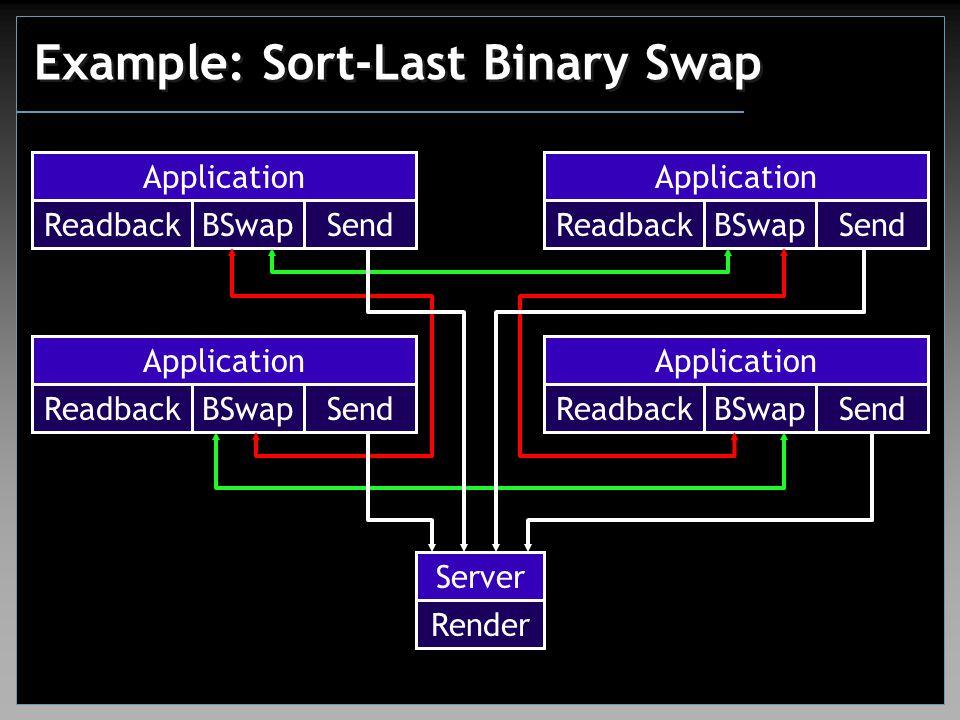 Example: Sort-Last Binary Swap Application Readback BSwap Send Server Render