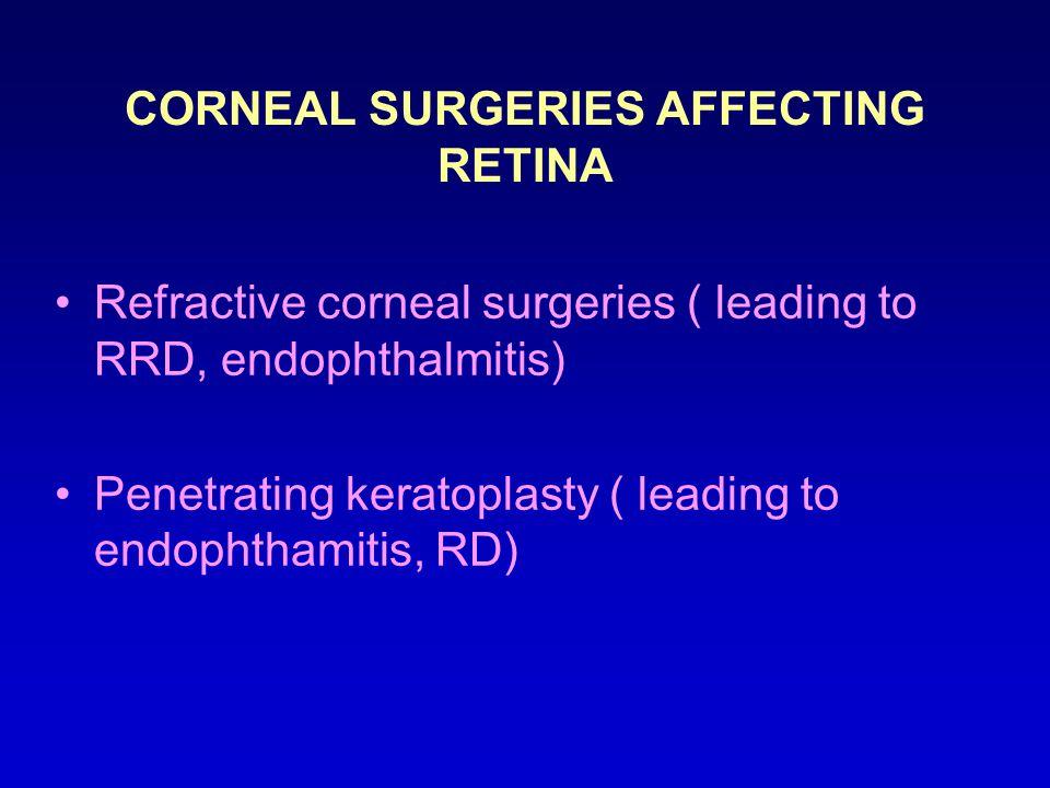 CORNEAL SURGERIES AFFECTING RETINA Refractive corneal surgeries ( leading to RRD, endophthalmitis) Penetrating keratoplasty ( leading to endophthamitis, RD)