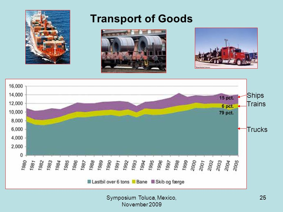 25Symposium Toluca, Mexico, November 2009 25 Transport of Goods Ships Trains Trucks