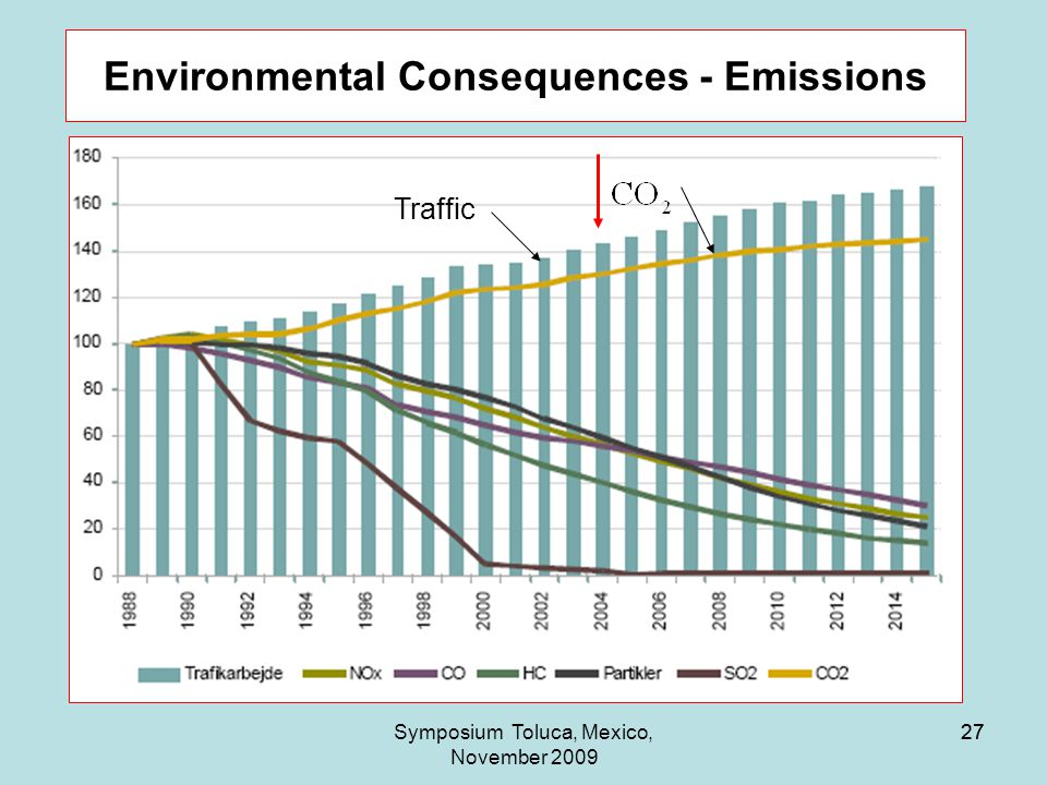 27Symposium Toluca, Mexico, November 2009 27 Environmental Consequences - Emissions Traffic