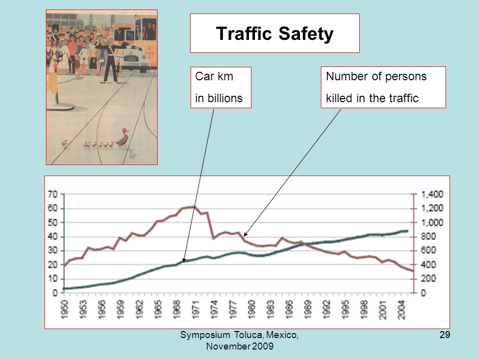 29Symposium Toluca, Mexico, November 2009 29 Traffic Safety Car km in billions Number of persons killed in the traffic
