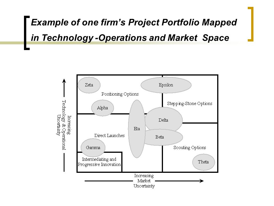 Example of one firm's Project Portfolio Mapped in Technology -Operations and Market Space