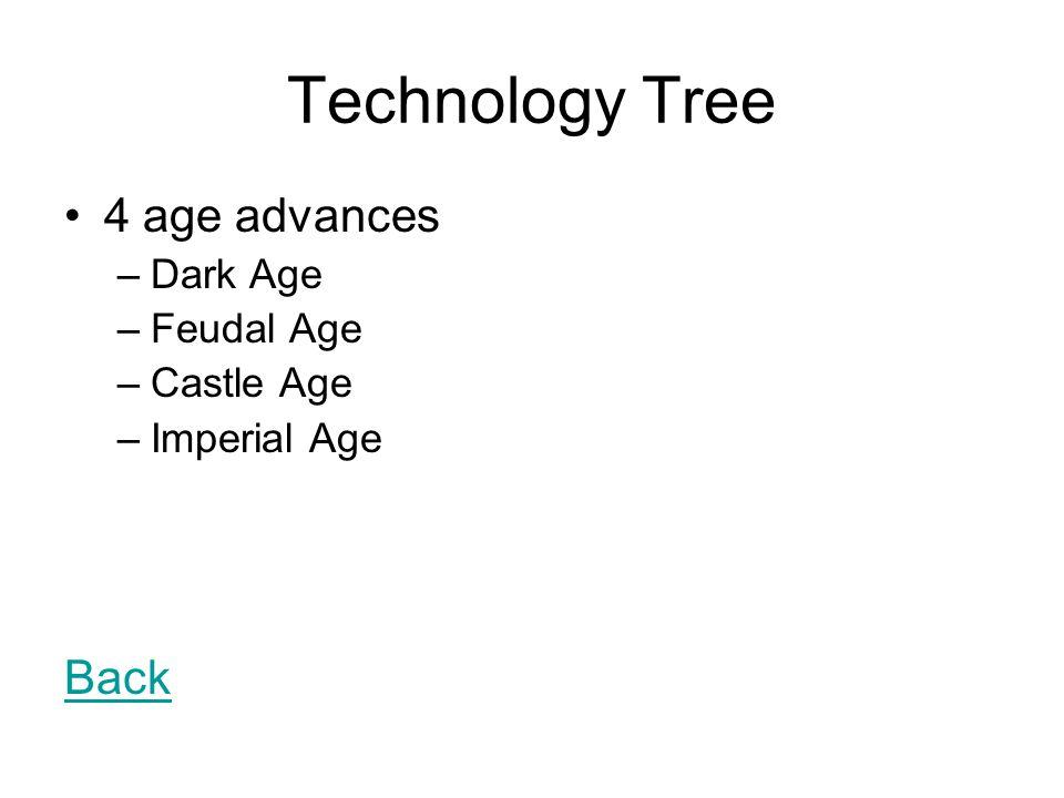 Technology Tree 4 age advances –Dark Age –Feudal Age –Castle Age –Imperial Age Back