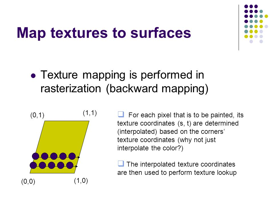 Map textures to surfaces Texture mapping is performed in rasterization (backward mapping) (0,0) (1,0) (0,1) (1,1)  For each pixel that is to be paint