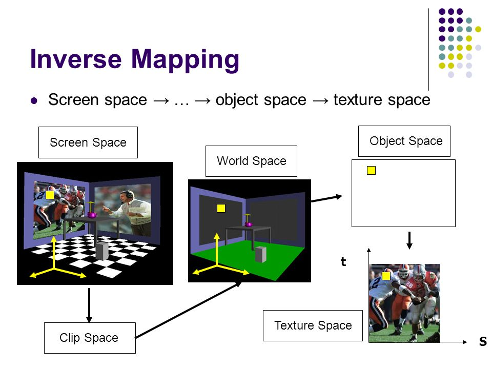 Inverse Mapping Screen space → … → object space → texture space World Space Clip Space S t Screen Space Object Space Texture Space