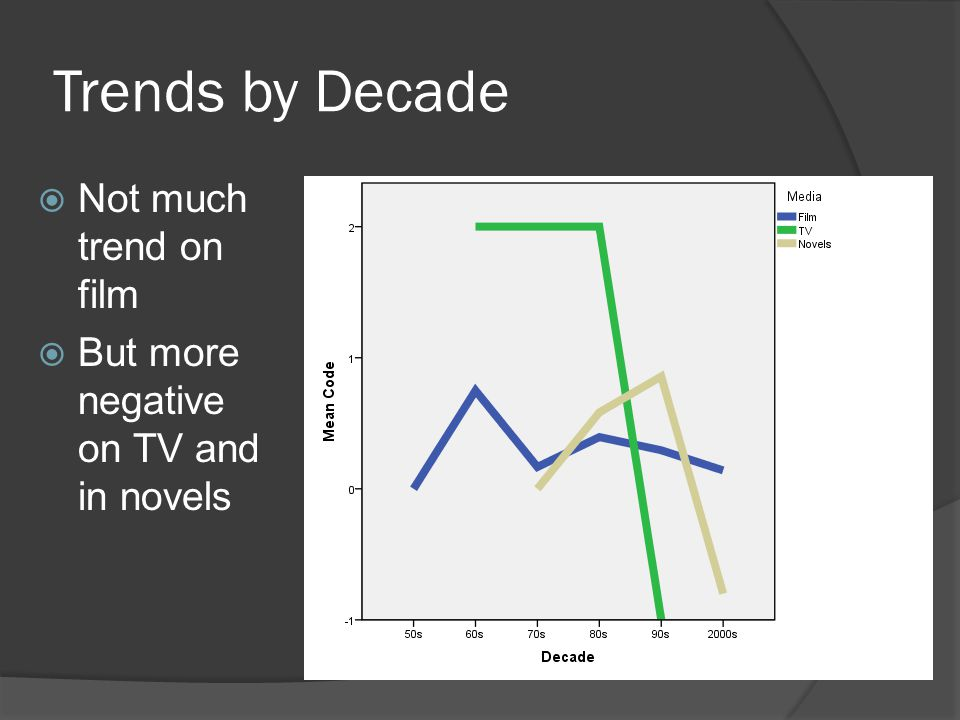 Trends by Decade  Not much trend on film  But more negative on TV and in novels