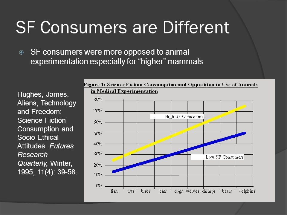 SF Consumers are Different  SF consumers were more opposed to animal experimentation especially for higher mammals Hughes, James.
