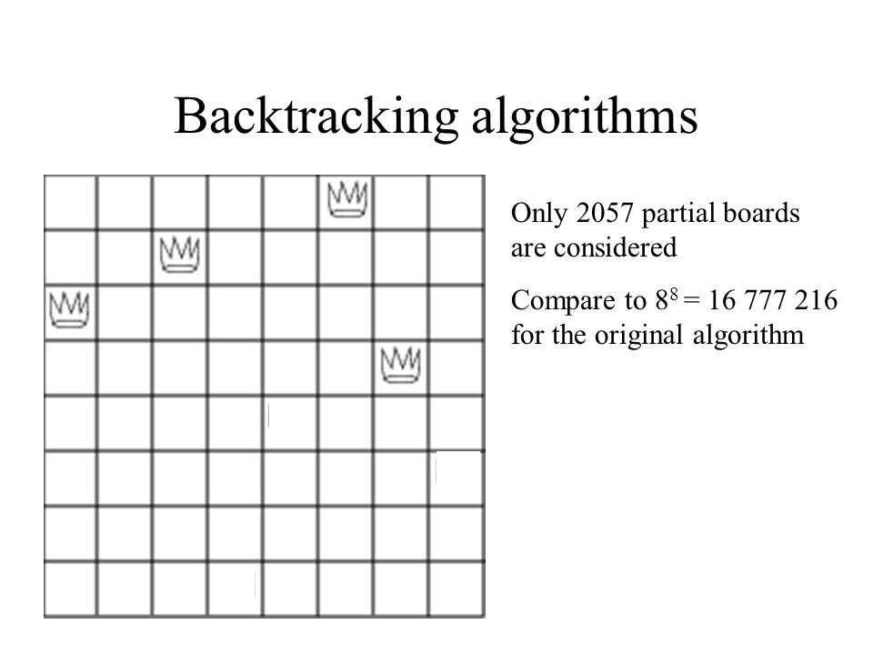 Backtracking algorithms Only 2057 partial boards are considered Compare to 8 8 = 16 777 216 for the original algorithm