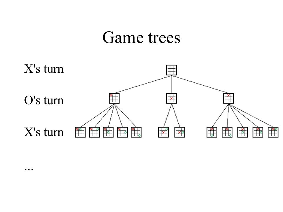 Winning and Losing Positions A winning position for X is a position such that if X plays optimally, X wins even if O plays optimally A losing position for X is a position such that if O plays optimally, X loses even if X play optimally.