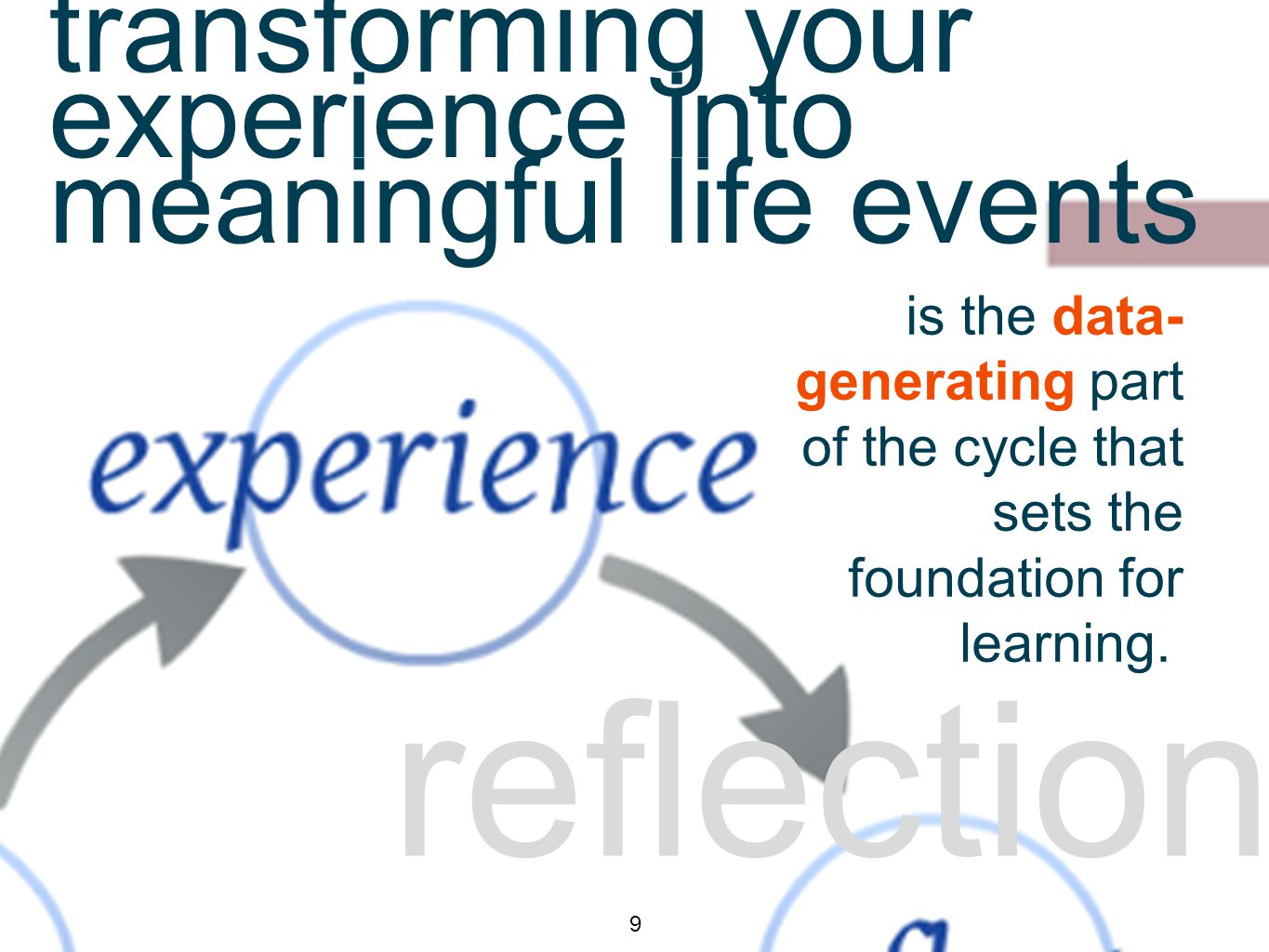 reflection 9 transforming your experience into meaningful life events is the data- generating part of the cycle that sets the foundation for learning.