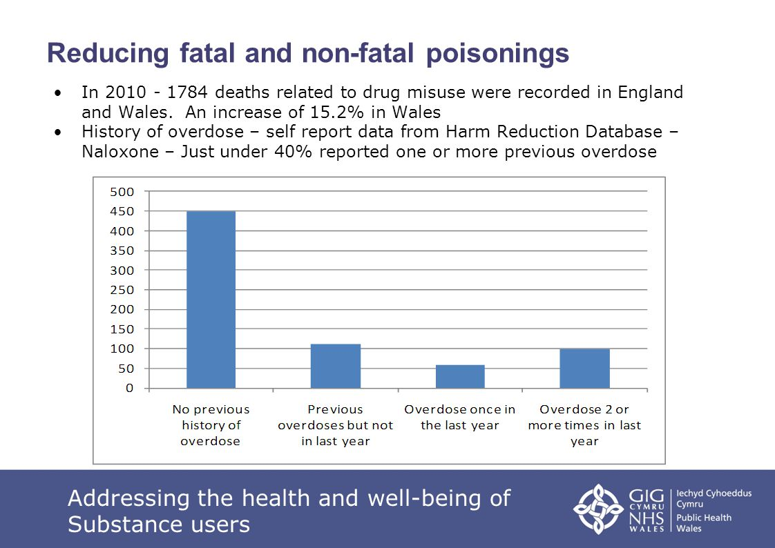 Reducing fatal and non-fatal poisonings In 2010 - 1784 deaths related to drug misuse were recorded in England and Wales. An increase of 15.2% in Wales