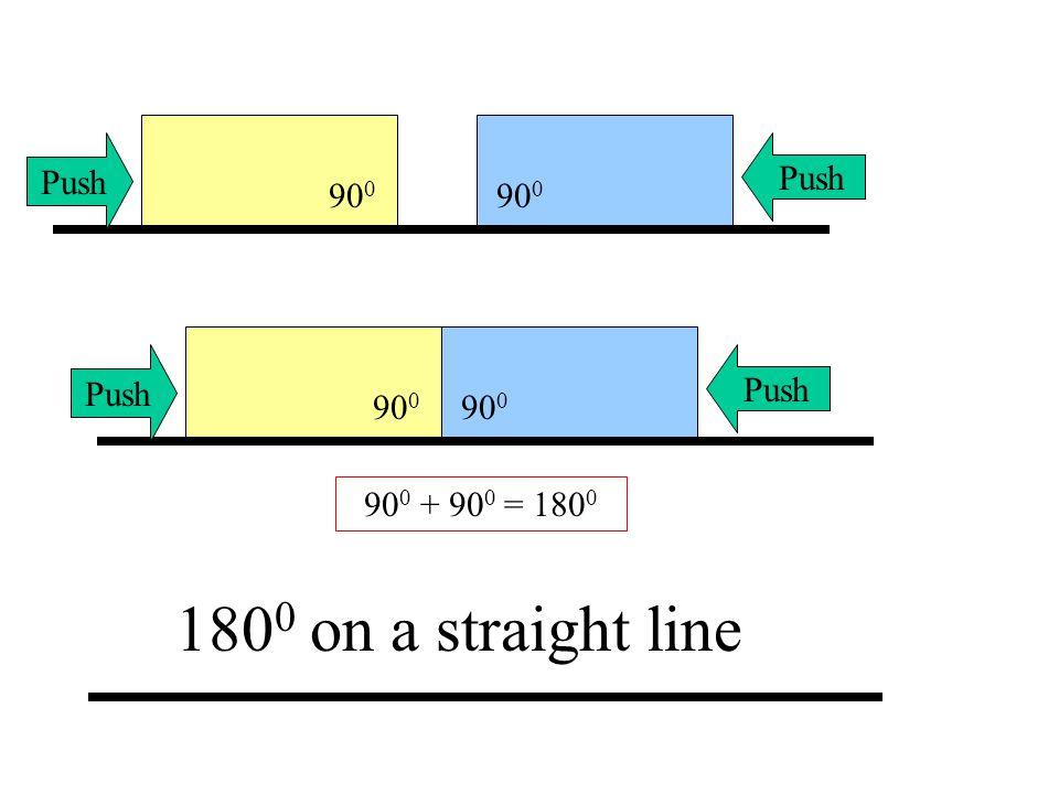 90 0 Push 90 0 Push 90 0 + 90 0 = 180 0 180 0 on a straight line