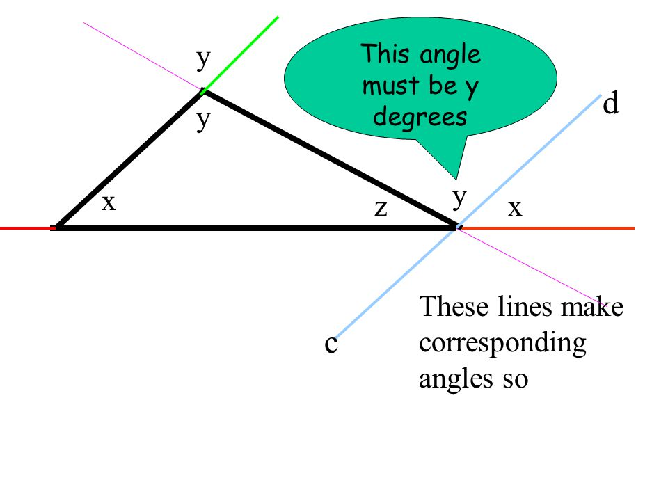 x y z c d These lines make corresponding angles so y y x This angle must be y degrees