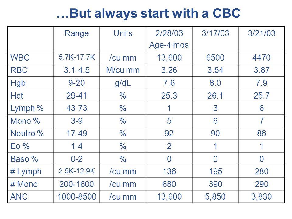 …But always start with a CBC RangeUnits2/28/03 Age-4 mos 3/17/033/21/03 WBC 5.7K-17.7K /cu mm13,60065004470 RBC3.1-4.5M/cu mm3.263.543.87 Hgb9-20g/dL7.68.07.9 Hct29-41%25.326.125.7 Lymph %43-73%136 Mono %3-9%567 Neutro %17-49%929086 Eo %1-4%211 Baso %0-2%000 # Lymph 2.5K-12.9K /cu mm136195280 # Mono200-1600/cu mm680390290 ANC1000-8500/cu mm13,6005,8503,830