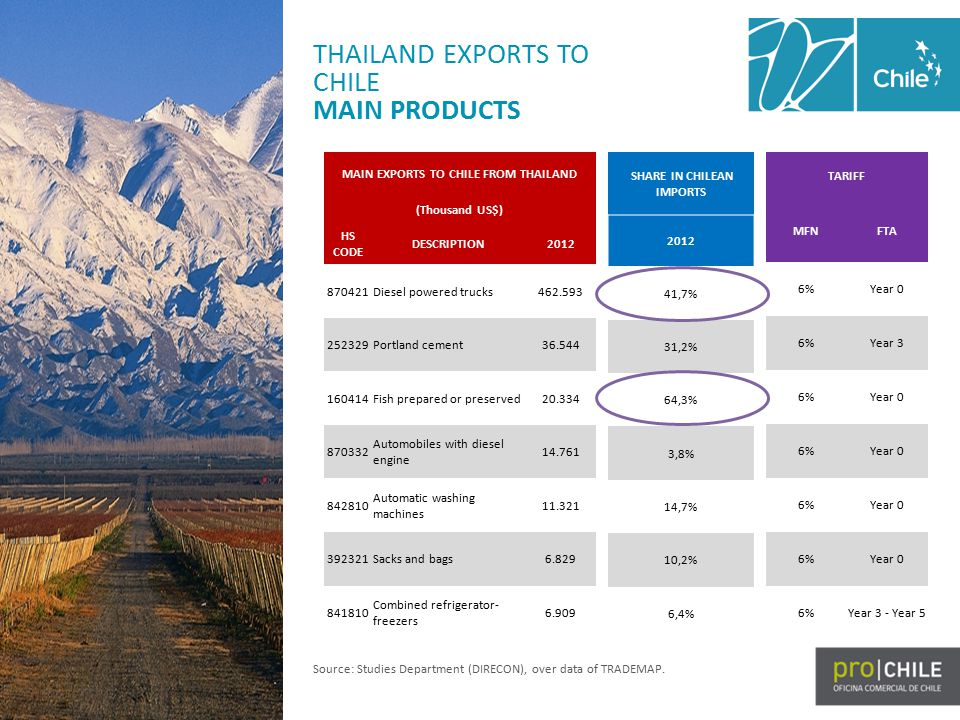 THAILAND EXPORTS TO CHILE MAIN PRODUCTS MAIN EXPORTS TO CHILE FROM THAILAND (Thousand US$) HS CODE DESCRIPTION2012 870421Diesel powered trucks462.593