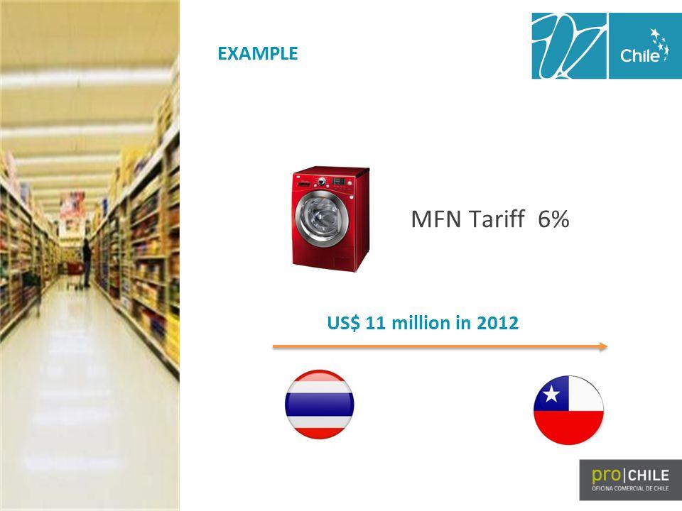EXAMPLE US$ 11 million in 2012 MFN Tariff 6%
