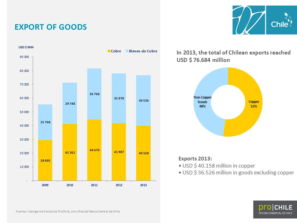 In 2013, the exports of non-copper goods reached USD $ 36.526 millon, recording a growth of 2% in comparison with 2012.