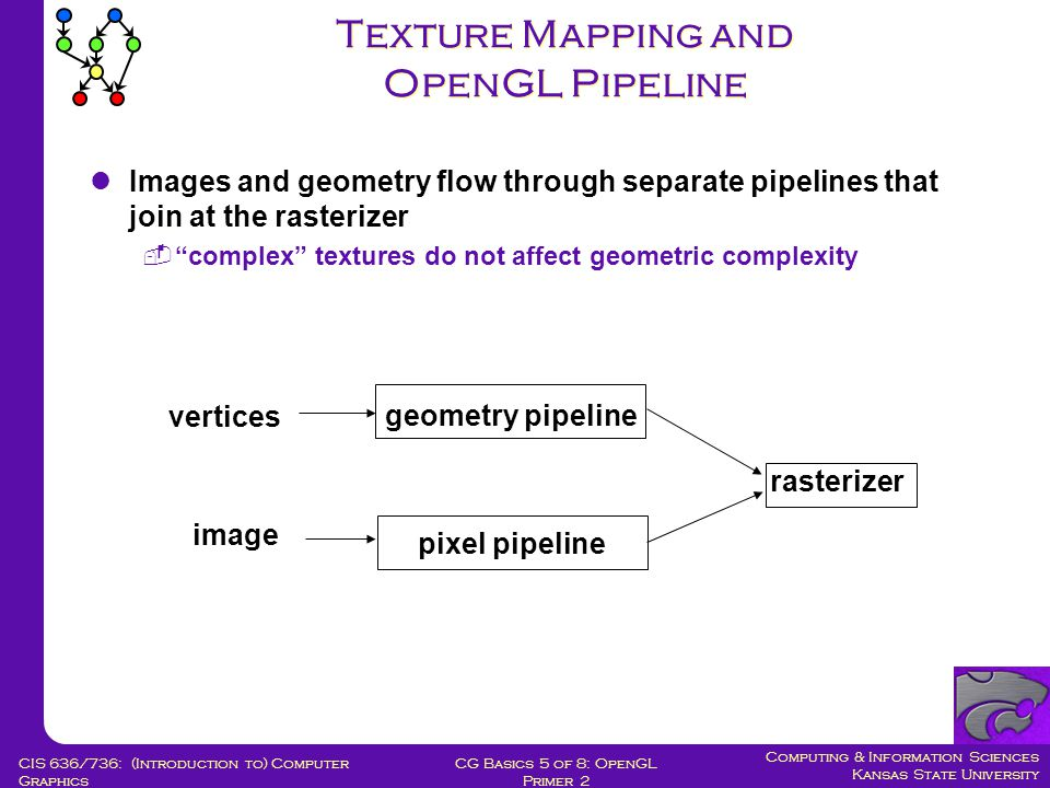 Computing & Information Sciences Kansas State University CG Basics 5 of 8: OpenGL Primer 2 CIS 636/736: (Introduction to) Computer Graphics Texture Mapping and OpenGL Pipeline geometry pipeline vertices pixel pipeline image rasterizer Images and geometry flow through separate pipelines that join at the rasterizer  complex textures do not affect geometric complexity