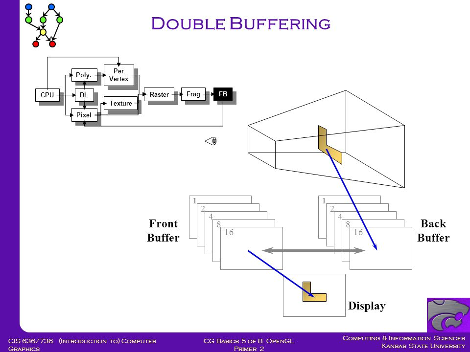 Computing & Information Sciences Kansas State University CG Basics 5 of 8: OpenGL Primer 2 CIS 636/736: (Introduction to) Computer Graphics Double Buffering 1 2 4 8 16 1 2 4 8 Front Buffer Back Buffer Display CPU DL Poly.