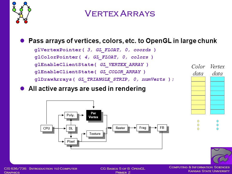 Computing & Information Sciences Kansas State University CG Basics 5 of 8: OpenGL Primer 2 CIS 636/736: (Introduction to) Computer Graphics Vertex Arrays Color data Vertex data CPU DL Poly.