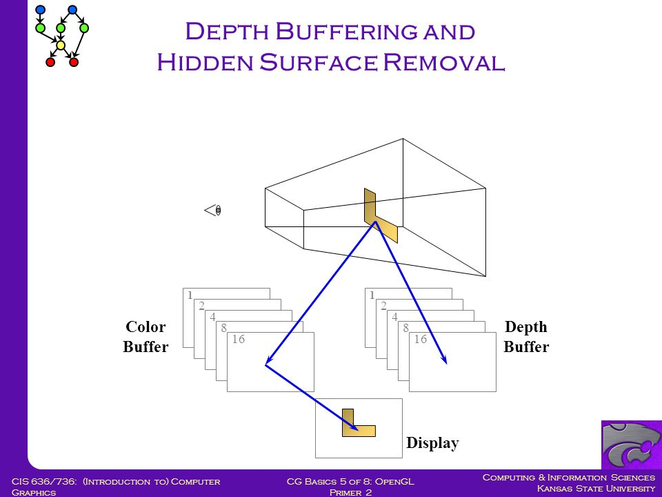 Computing & Information Sciences Kansas State University CG Basics 5 of 8: OpenGL Primer 2 CIS 636/736: (Introduction to) Computer Graphics Depth Buffering and Hidden Surface Removal 1 2 4 8 16 1 2 4 8 Color Buffer Depth Buffer Display