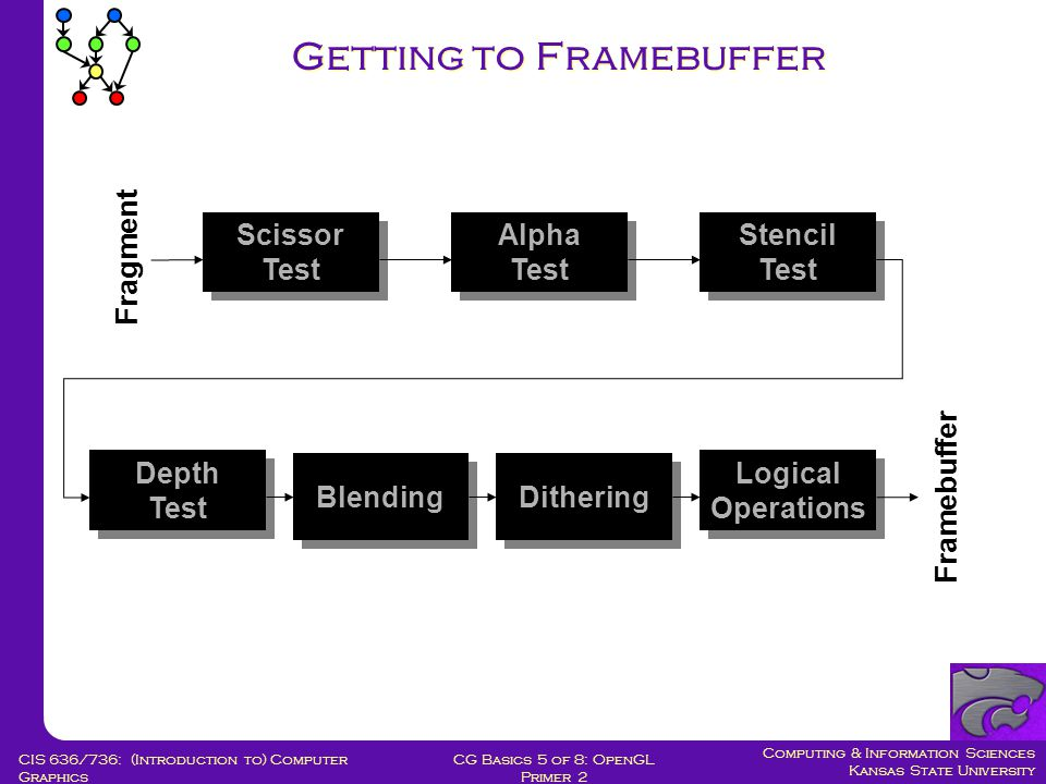 Computing & Information Sciences Kansas State University CG Basics 5 of 8: OpenGL Primer 2 CIS 636/736: (Introduction to) Computer Graphics Getting to Framebuffer Blending Depth Test Depth Test Dithering Logical Operations Scissor Test Scissor Test Stencil Test Stencil Test Alpha Test Alpha Test Fragment Framebuffer