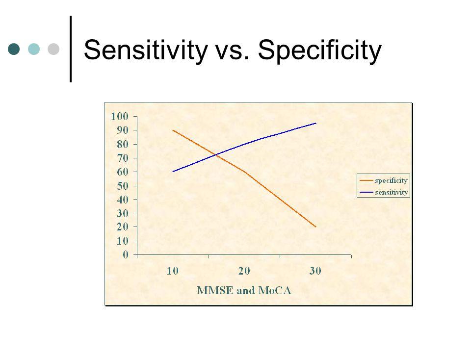 Sensitivity vs. Specificity