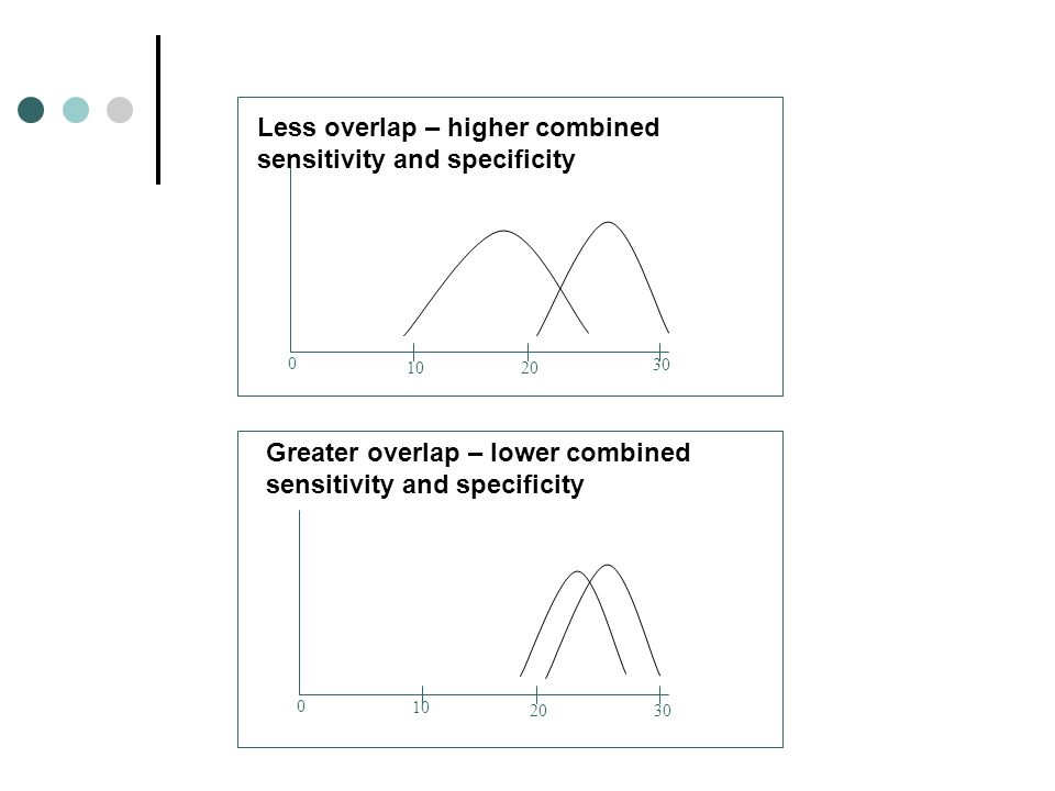 Less overlap – higher combined sensitivity and specificity Greater overlap – lower combined sensitivity and specificity 0 1020 30 0 10 2030