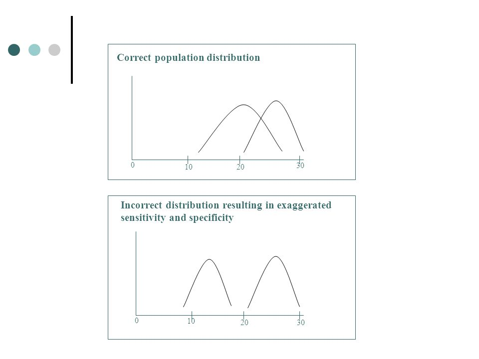 Correct population distribution Incorrect distribution resulting in exaggerated sensitivity and specificity 0 1020 30 0 10 2030