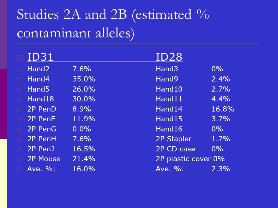 Studies 2A and 2B (estimated % contaminant alleles)  ID31ID28  Hand27.6%Hand30%  Hand435.0%Hand92.4%  Hand526.0%Hand102.7%  Hand1830.0%Hand114.4%