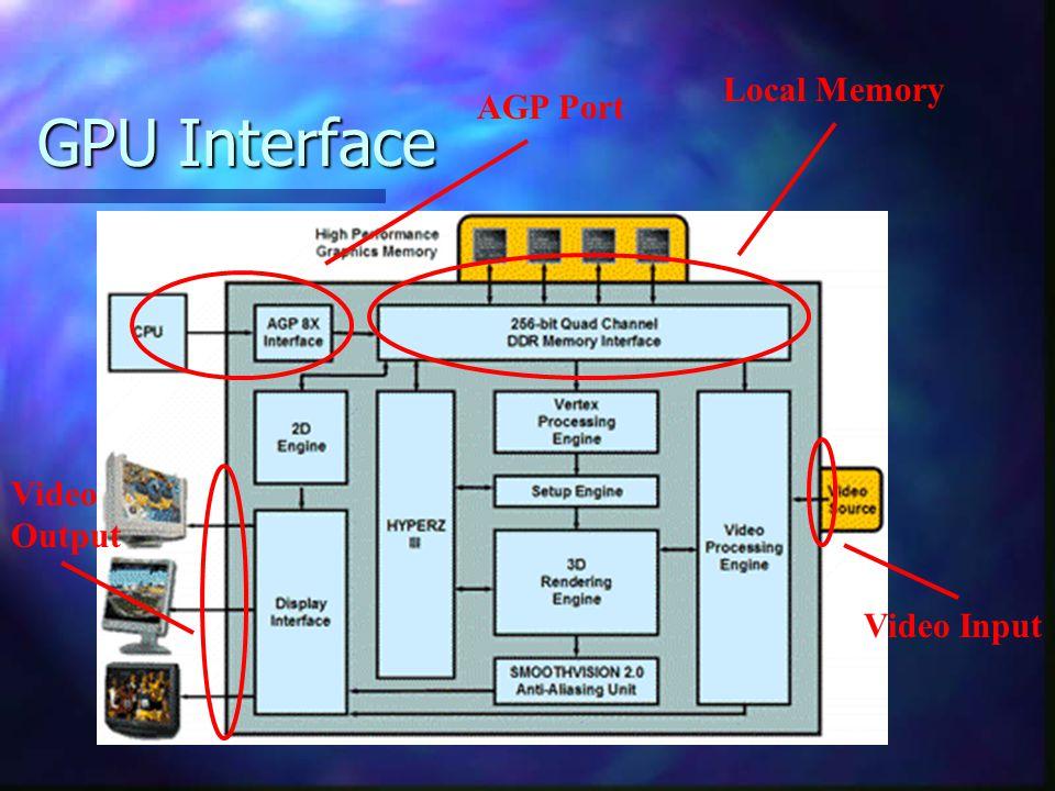 GPU Interface Registers: Registers: ViewPort Res X: screen resolution (INT).