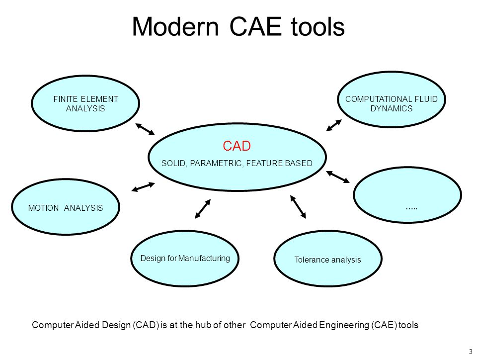 3 Modern CAE tools CAD SOLID, PARAMETRIC, FEATURE BASED FINITE ELEMENT ANALYSIS MOTION ANALYSIS COMPUTATIONAL FLUID DYNAMICS Design for Manufacturing …..