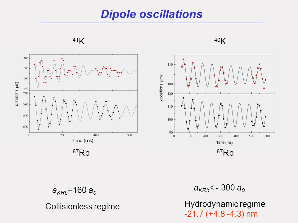 Dipole oscillations ___________________________________________________ 87 Rb 41 K 40 K 87 Rb a KRb =160 a 0 Collisionless regime a KRb < - 300 a 0 Hydrodynamic regime -21.7 (+4.8 -4.3) nm