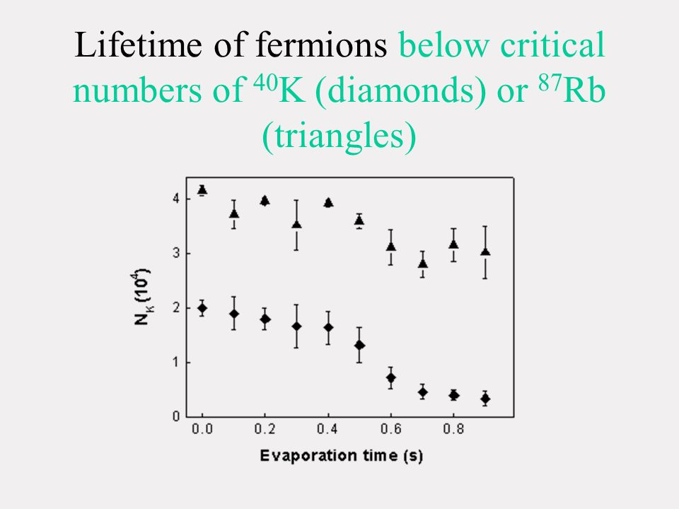 Lifetime of fermions below critical numbers of 40 K (diamonds) or 87 Rb (triangles)