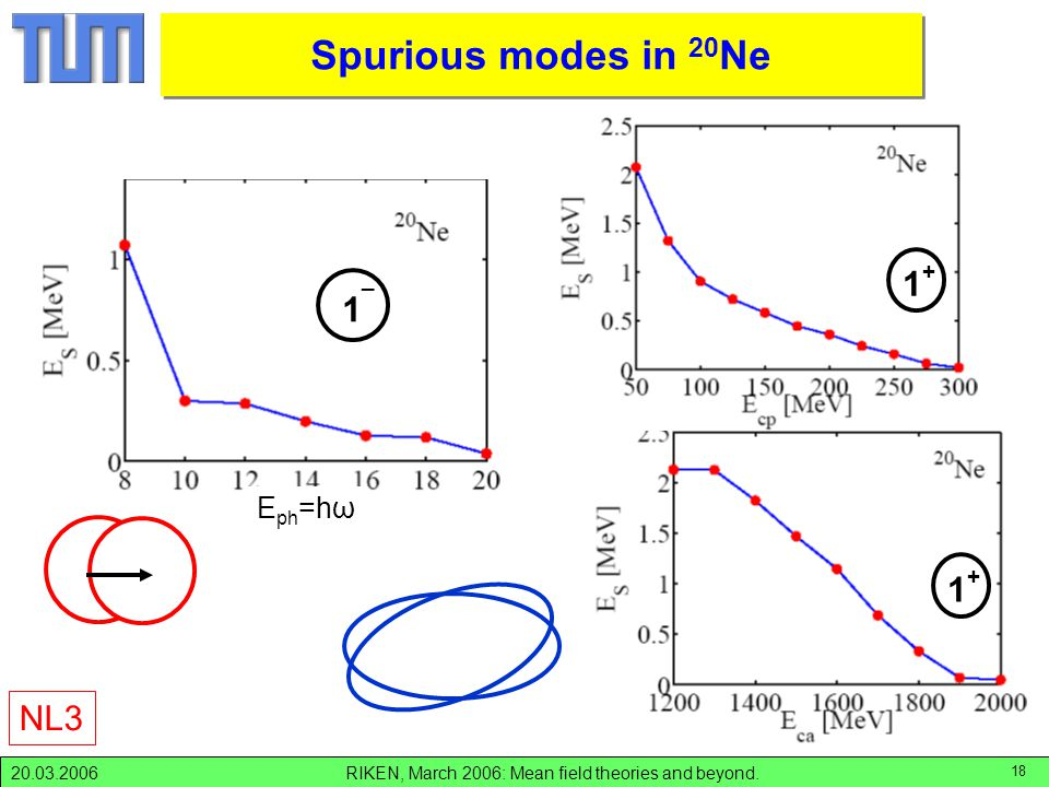 RIKEN, March 2006: Mean field theories and beyond.20.03.2006 18 Spurious modes in Ne-20 E ph =hω Spurious modes in 20 Ne NL3 1_1_ 1+1+ 1+1+