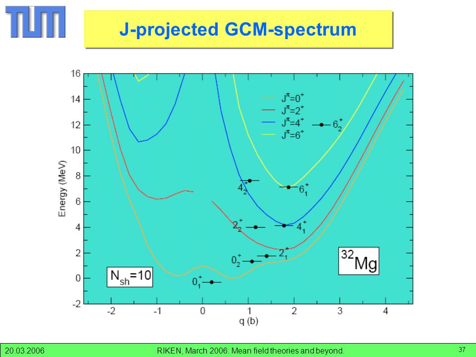 RIKEN, March 2006: Mean field theories and beyond.20.03.2006 37 J-projected GCM spectra; Mg-32 J-projected GCM-spectrum