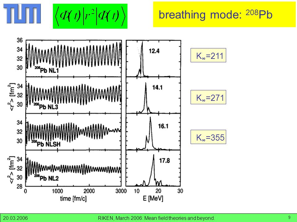 RIKEN, March 2006: Mean field theories and beyond.20.03.2006 9 K ∞ =271 K ∞ =355 Monopole motion K ∞ =211 breathing mode: 208 Pb