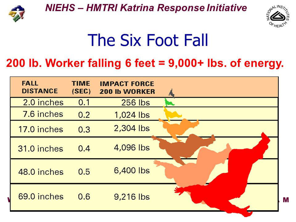 NIEHS – HMTRI Katrina Response Initiative 10/17/20052 U45 ES006177-14 Fall Protection Two basic approaches: –Fall Prevention - keeps workers, tools, or materials from falling off, onto, or through working levels.