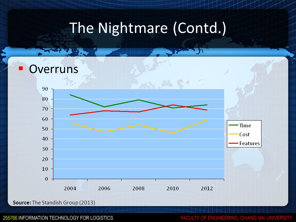 The Nightmare (Contd.)  Overruns Source: The Standish Group (2013)