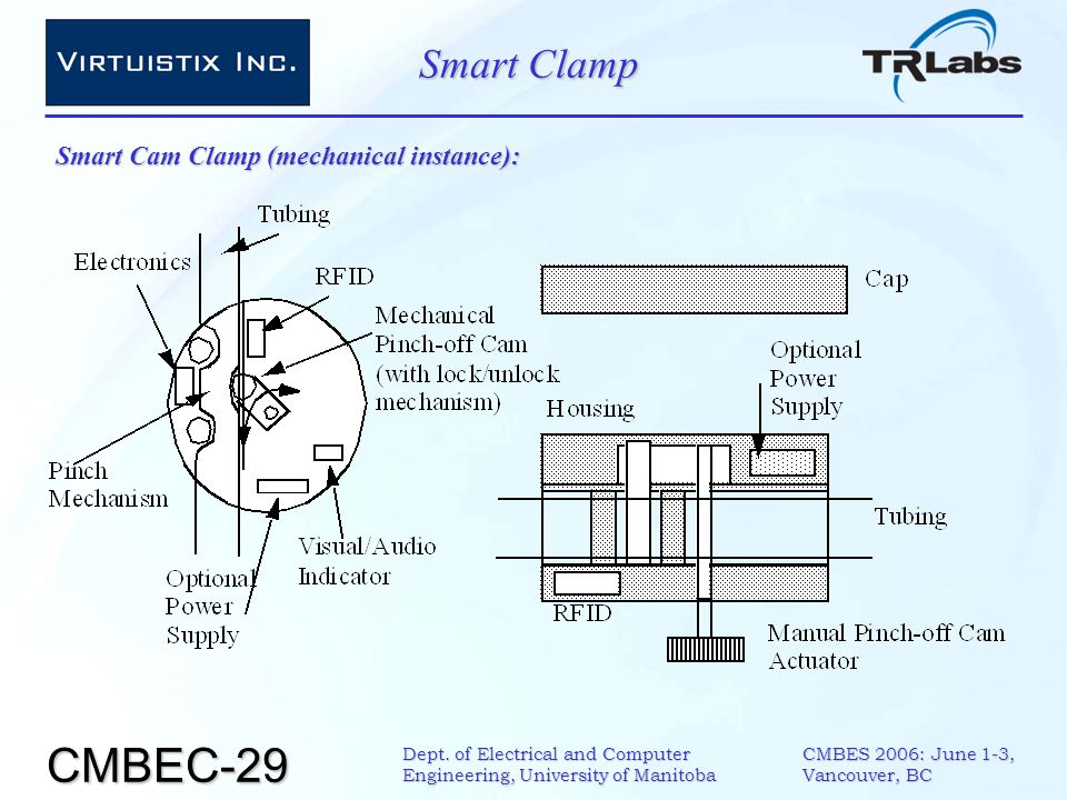 CMBEC-29 CMBES 2006: June 1-3, Vancouver, BC Dept. of Electrical and Computer Engineering, University of Manitoba Smart Clamp Smart Cam Clamp (mechani