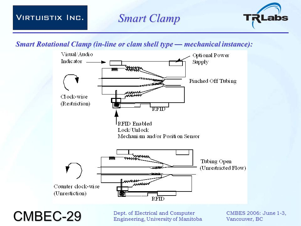 CMBEC-29 CMBES 2006: June 1-3, Vancouver, BC Dept. of Electrical and Computer Engineering, University of Manitoba Smart Clamp Smart Rotational Clamp (