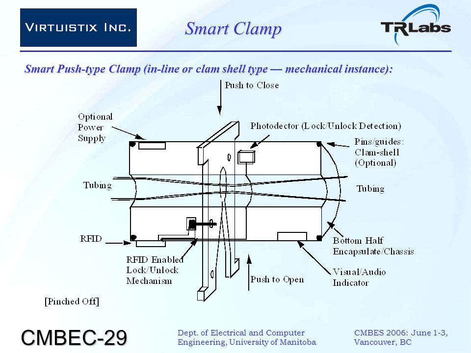 CMBEC-29 CMBES 2006: June 1-3, Vancouver, BC Dept. of Electrical and Computer Engineering, University of Manitoba Smart Clamp Smart Push-type Clamp (i