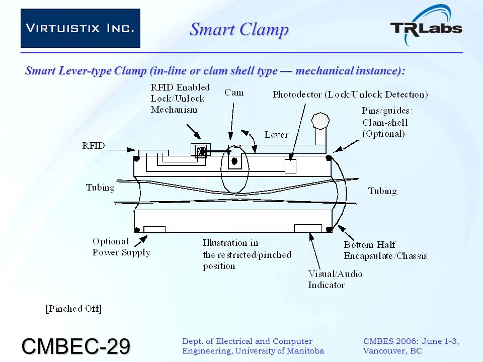 CMBEC-29 CMBES 2006: June 1-3, Vancouver, BC Dept. of Electrical and Computer Engineering, University of Manitoba Smart Clamp Smart Lever-type Clamp (