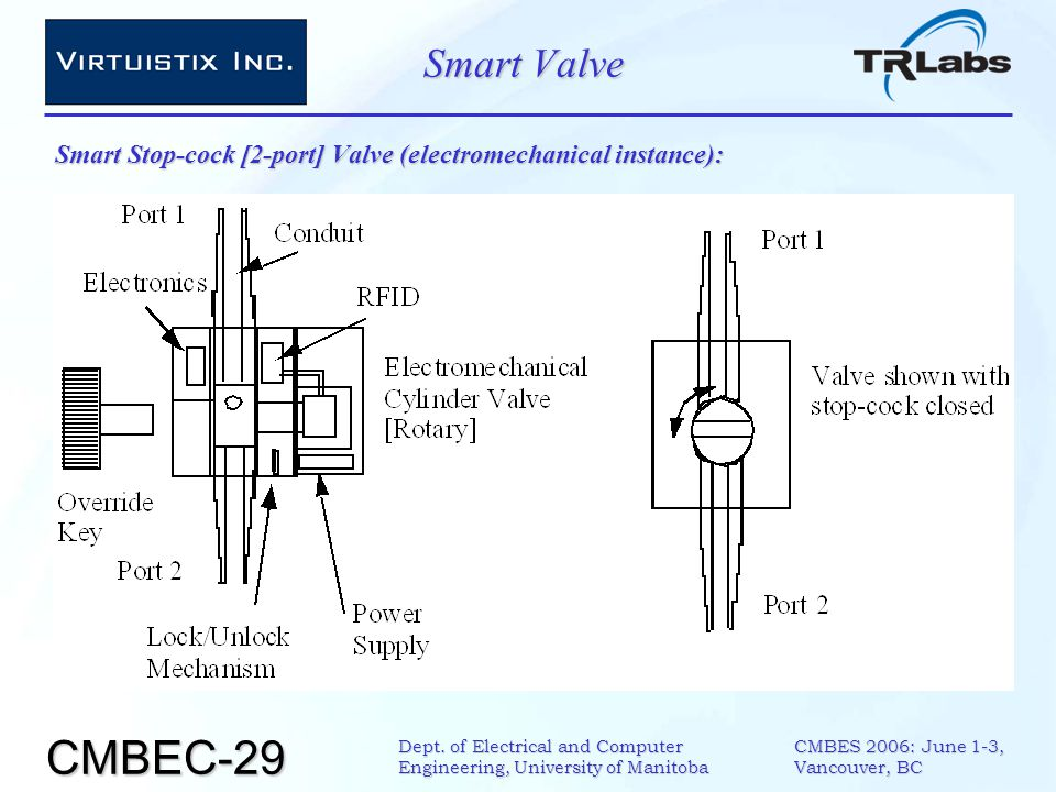 CMBEC-29 CMBES 2006: June 1-3, Vancouver, BC Dept. of Electrical and Computer Engineering, University of Manitoba Smart Valve Smart Stop-cock [2-port]