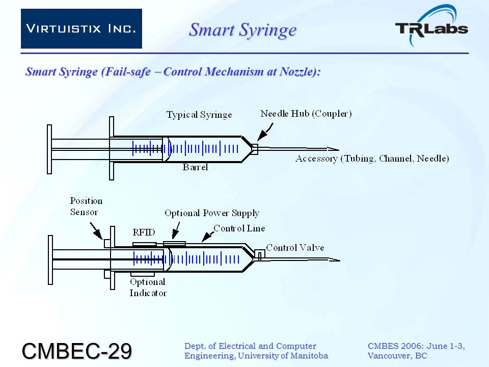 CMBEC-29 CMBES 2006: June 1-3, Vancouver, BC Dept. of Electrical and Computer Engineering, University of Manitoba Smart Syringe Smart Syringe (Fail-sa