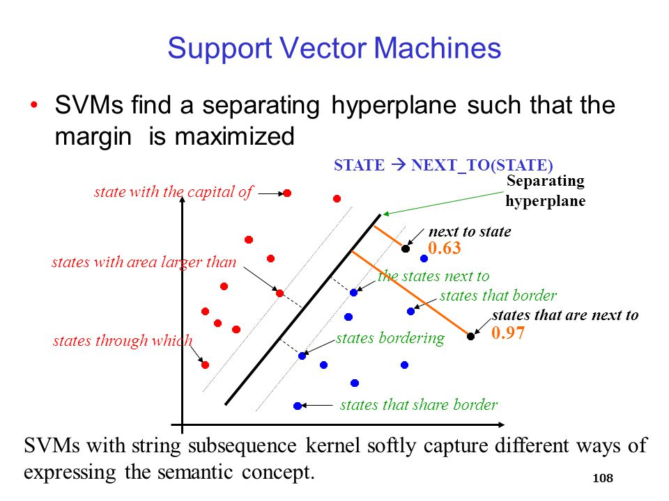 108 Support Vector Machines SVMs find a separating hyperplane such that the margin is maximized the states next to Separating hyperplane SVMs with string subsequence kernel softly capture different ways of expressing the semantic concept.