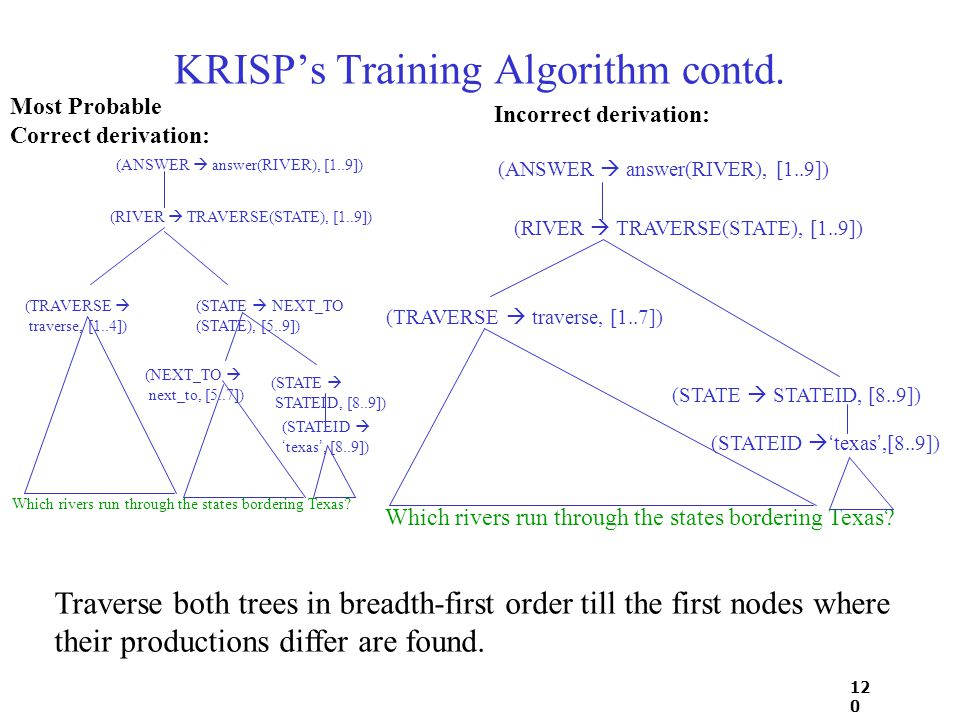 12 0 KRISP's Training Algorithm contd. Which rivers run through the states bordering Texas.