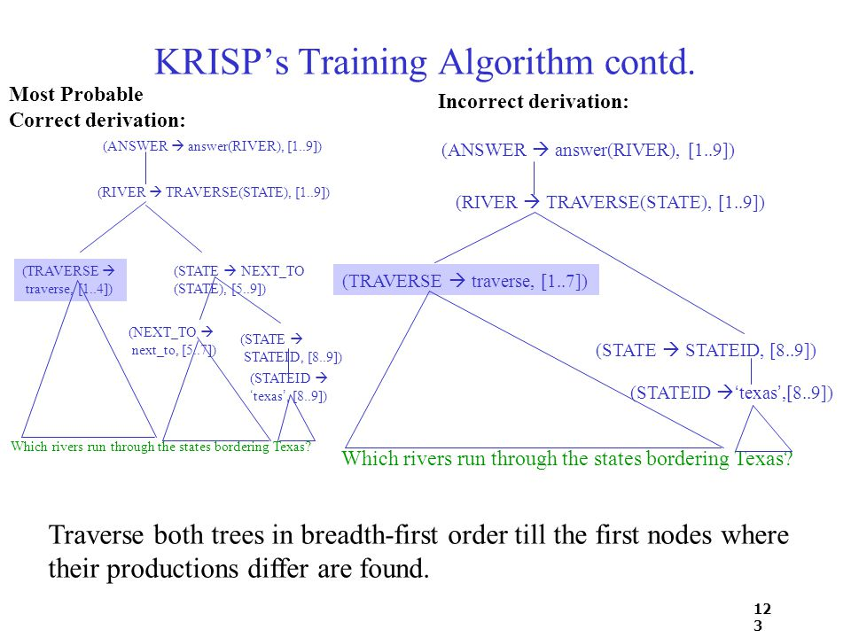 12 3 KRISP's Training Algorithm contd. Which rivers run through the states bordering Texas.