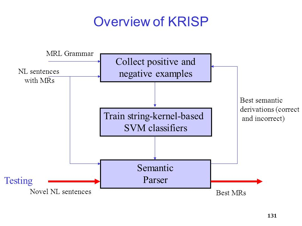 131 Overview of KRISP Train string-kernel-based SVM classifiers Semantic Parser Collect positive and negative examples MRL Grammar NL sentences with MRs Best semantic derivations (correct and incorrect) Novel NL sentences Best MRs Testing